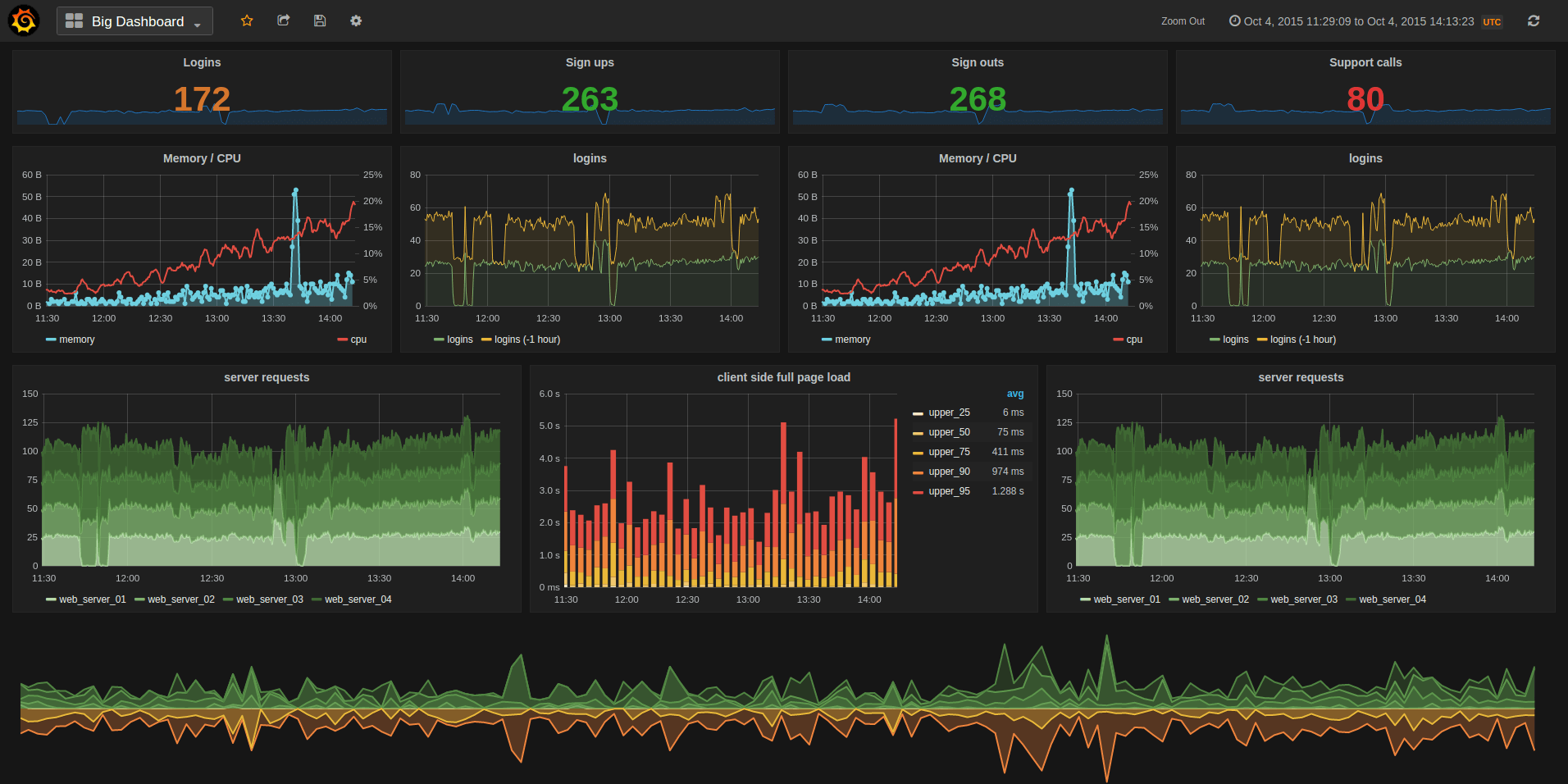 Metric Visualization with Node, InfluxDB, and Grafana